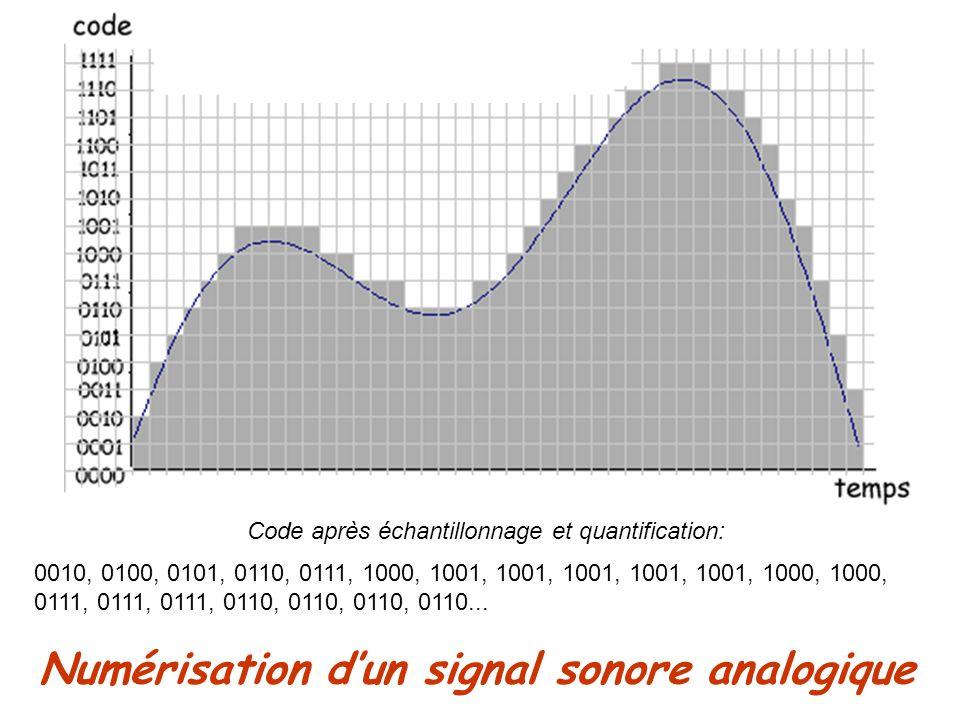 Numérisation d'un signal sonore analogique