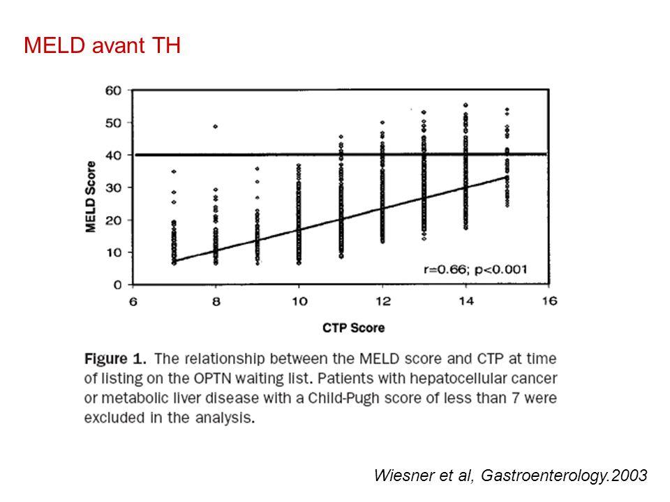 MELD avant TH Wiesner et al, Gastroenterology.2003