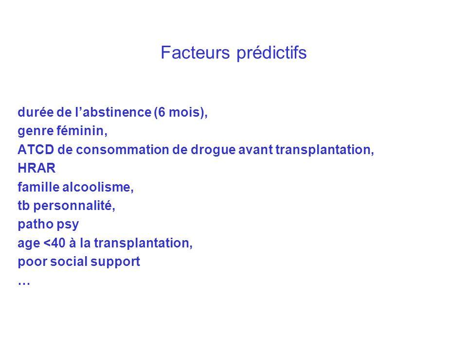 Facteurs prédictifs durée de l'abstinence (6 mois), genre féminin,
