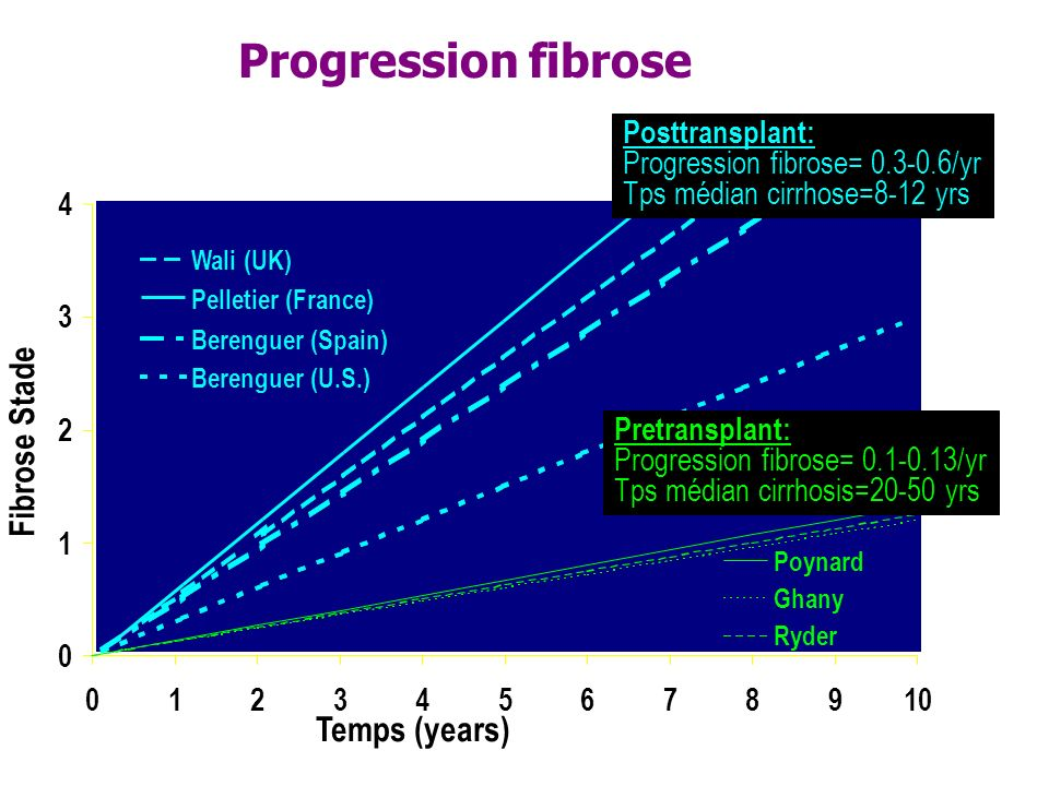 Progression fibrose Fibrose Stade Temps (years) Posttransplant: