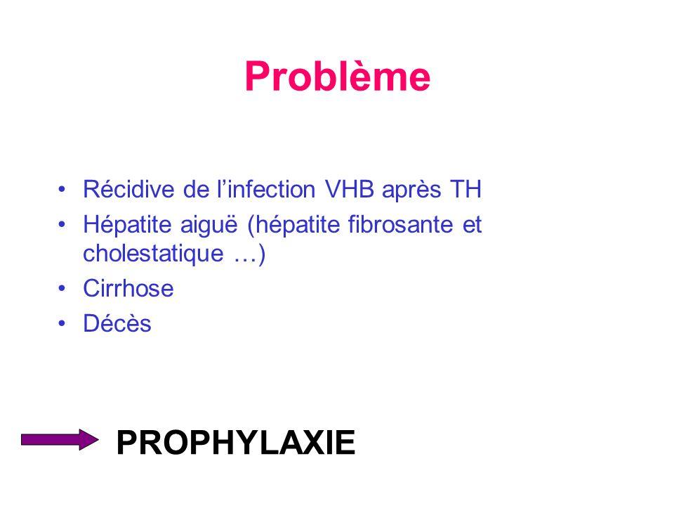 Problème PROPHYLAXIE Récidive de l'infection VHB après TH