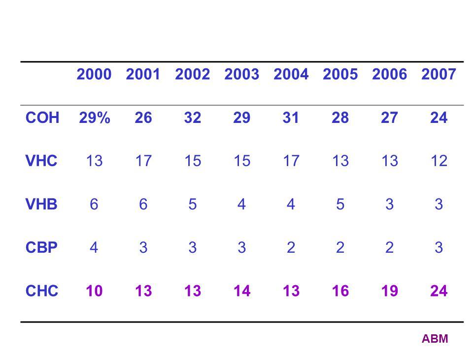 2000 2001. 2002. 2003. 2004. 2005. 2006. 2007. COH. 29% 26. 32. 29. 31. 28. 27. 24. VHC.