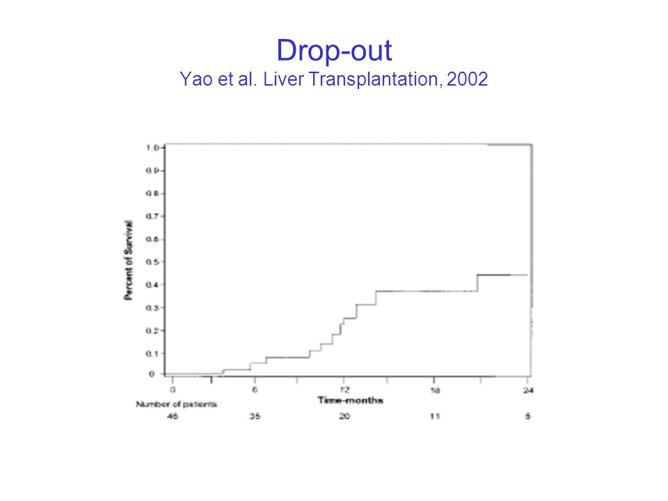 Drop-out Yao et al. Liver Transplantation, 2002