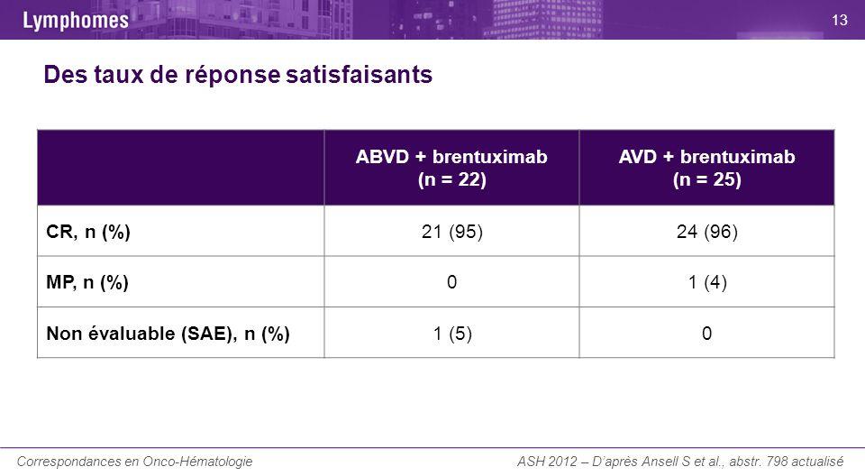 Brentuximab associé au CHP dans les lymphomes anaplasiques et autres lymphomes T/NK CD30+