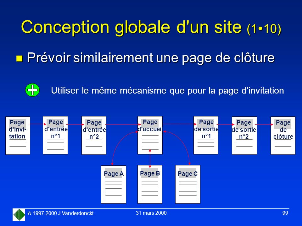 Conception globale d un site (110)