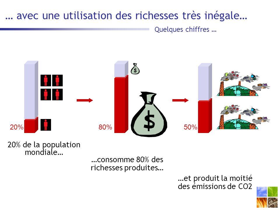 … avec une utilisation des richesses très inégale…