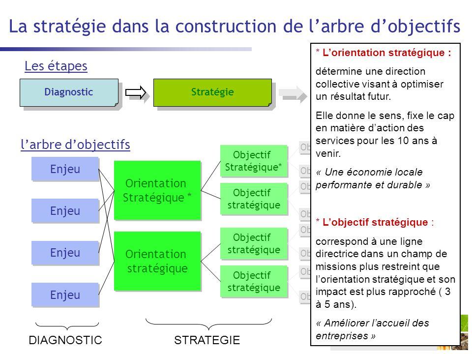 La stratégie dans la construction de l'arbre d'objectifs