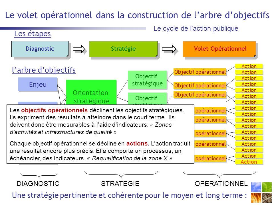 Le volet opérationnel dans la construction de l'arbre d'objectifs