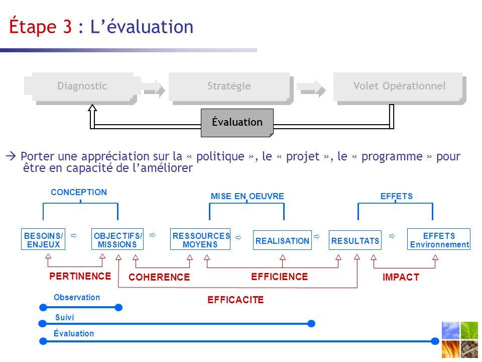 Étape 3 : L'évaluation Diagnostic. Stratégie. Volet Opérationnel. Évaluation.