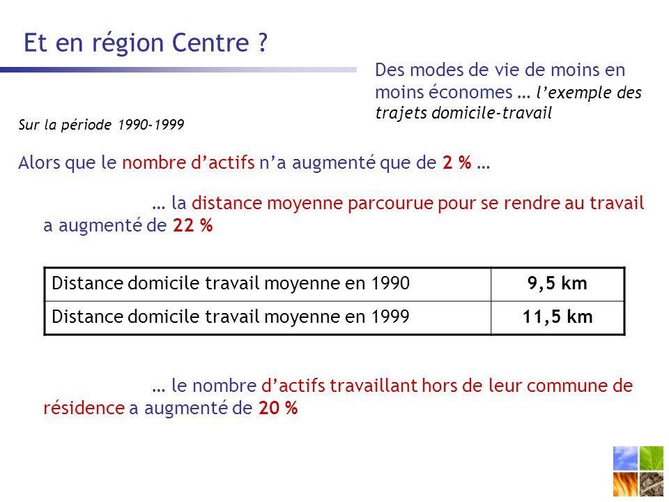 Et en région Centre Des modes de vie de moins en moins économes … l'exemple des trajets domicile-travail.