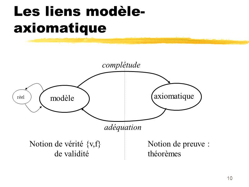 Les liens modèle-axiomatique