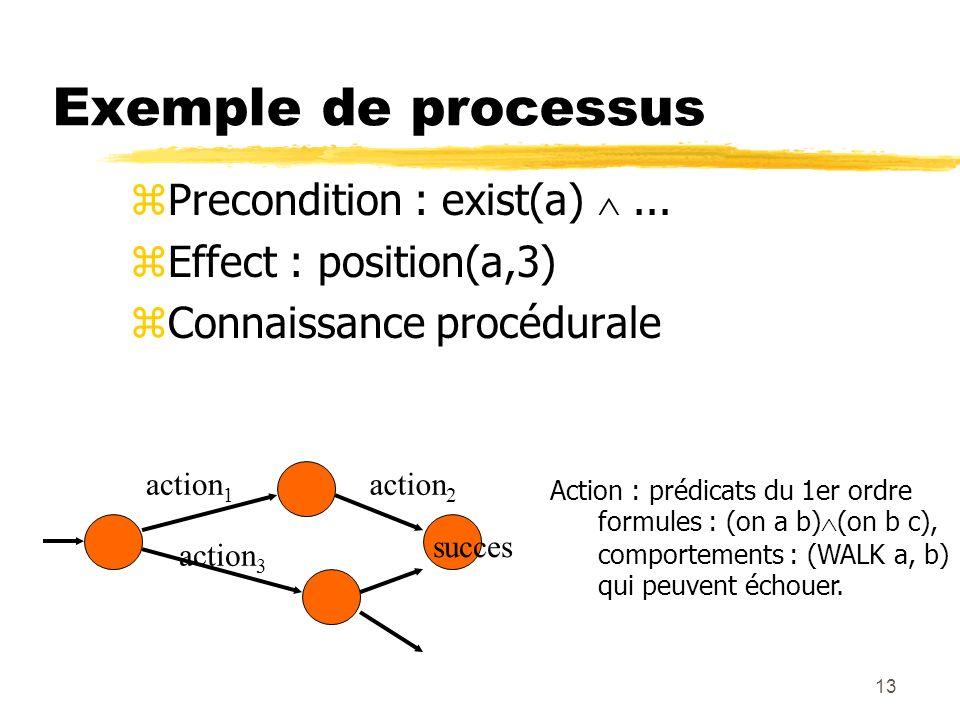 Exemple de processus Precondition : exist(a)  ...
