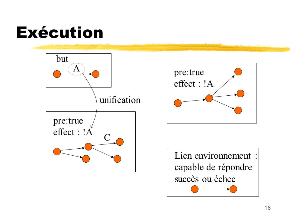 Exécution but A pre:true effect : !A unification pre:true effect : !A