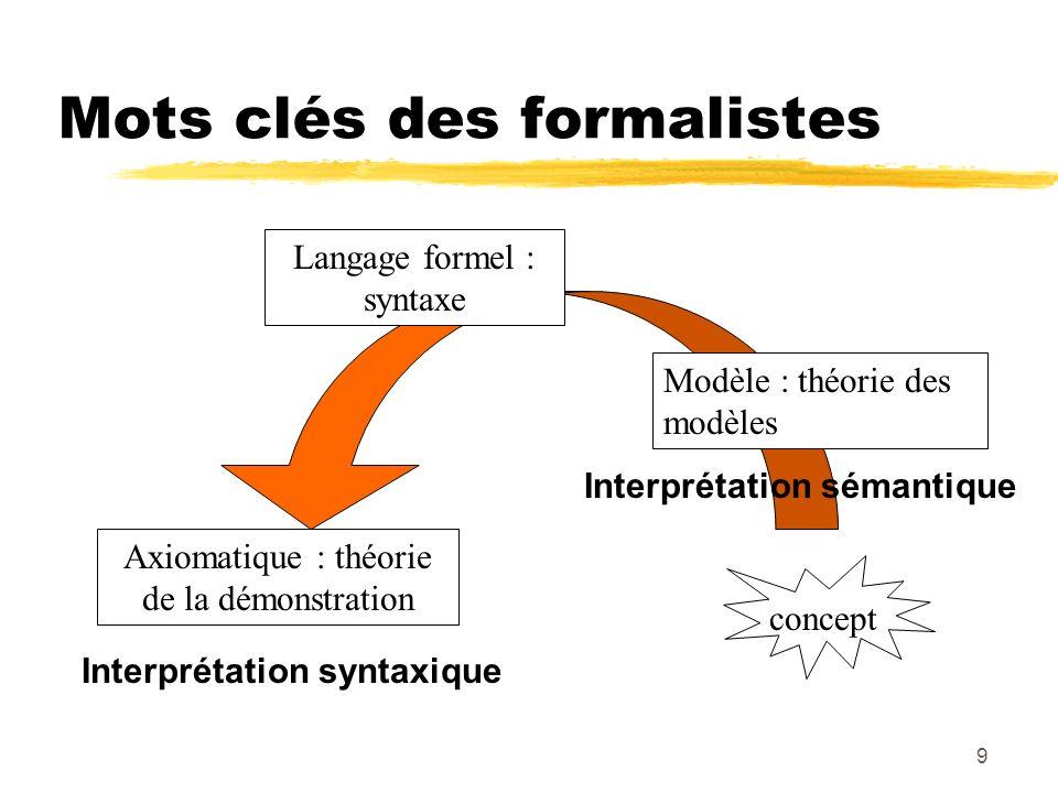Mots clés des formalistes