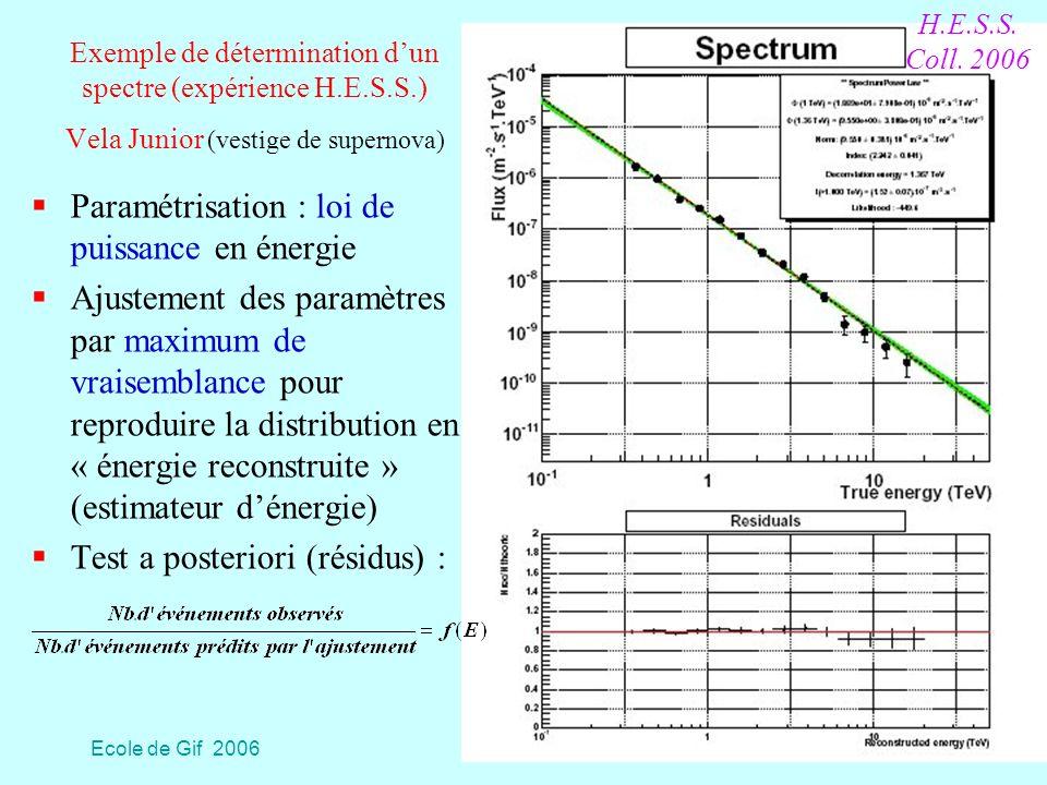 Paramétrisation : loi de puissance en énergie