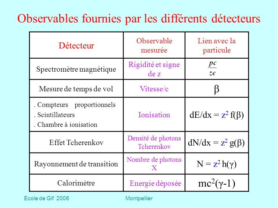 Observables fournies par les différents détecteurs