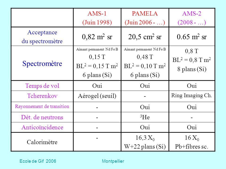 0,82 m2 sr 20,5 cm2 sr 0.65 m2 sr Spectromètre AMS-1 (Juin 1998)