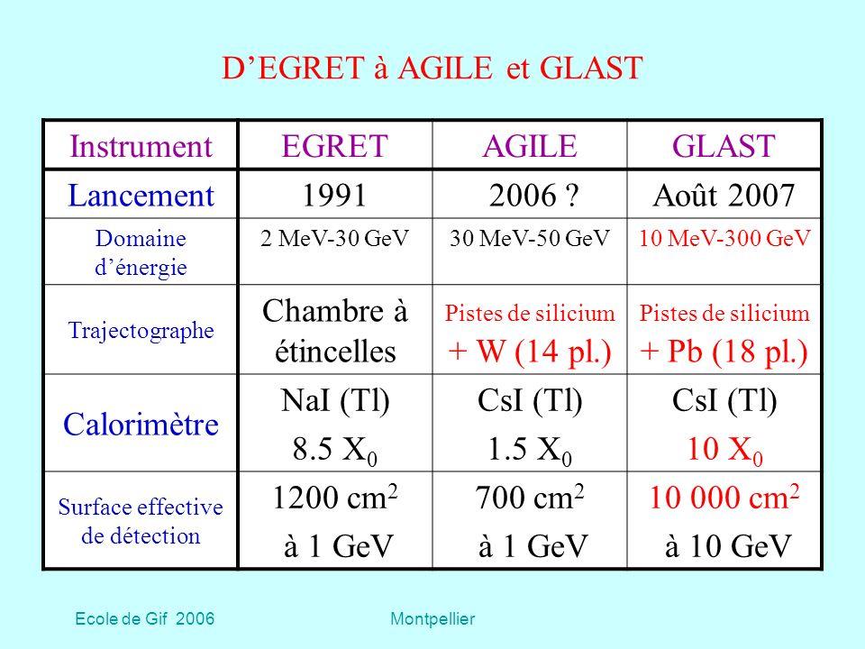 D'EGRET à AGILE et GLAST