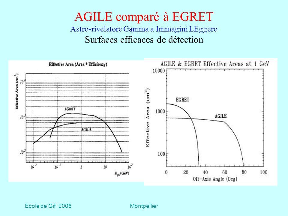 AGILE comparé à EGRET Astro-rivelatore Gamma a Immagini LEggero Surfaces efficaces de détection