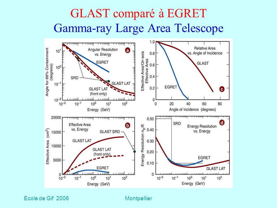 GLAST comparé à EGRET Gamma-ray Large Area Telescope