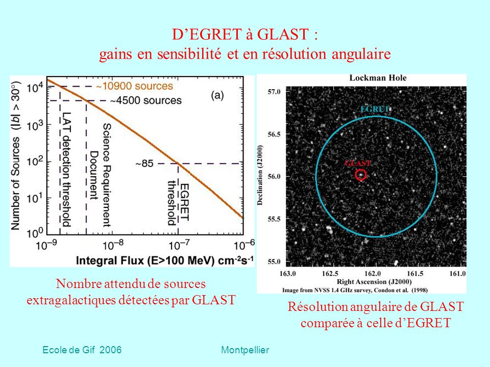 D'EGRET à GLAST : gains en sensibilité et en résolution angulaire