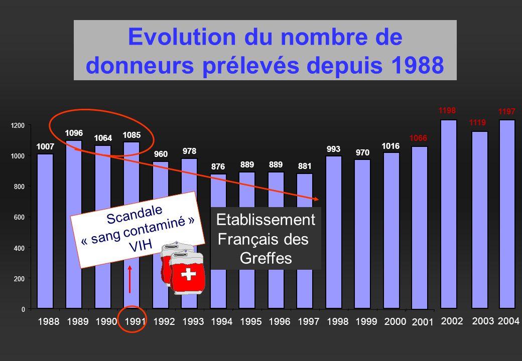 Evolution du nombre de donneurs prélevés depuis 1988