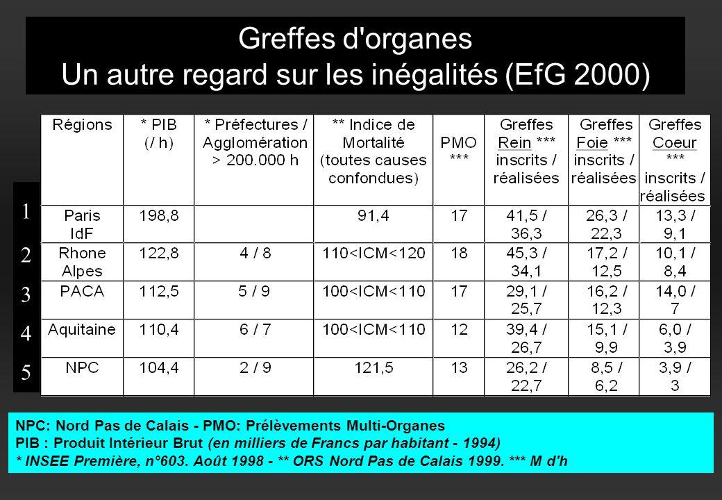Un autre regard sur les inégalités (EfG 2000)