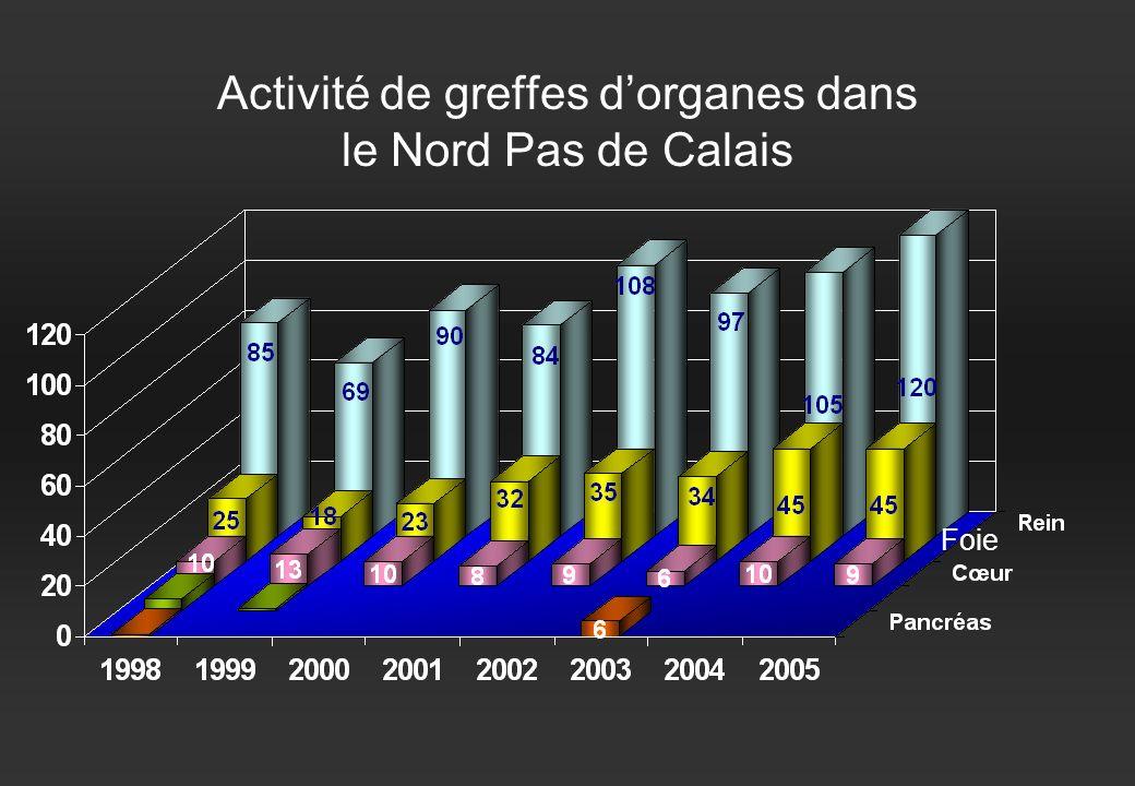 Activité de greffes d'organes dans le Nord Pas de Calais