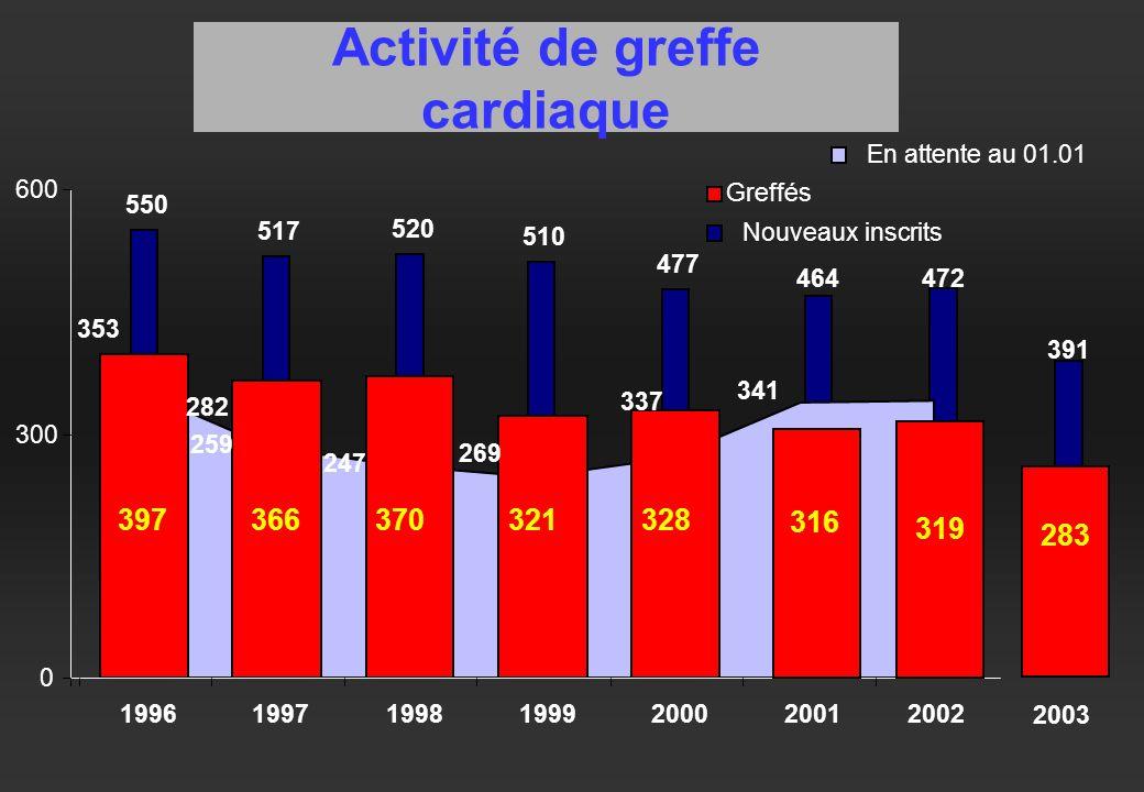 Activité de greffe cardiaque