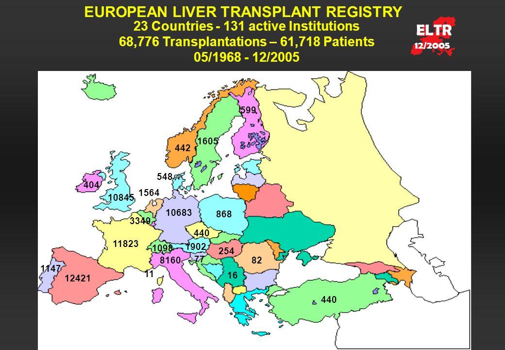 ELTR EUROPEAN LIVER TRANSPLANT REGISTRY