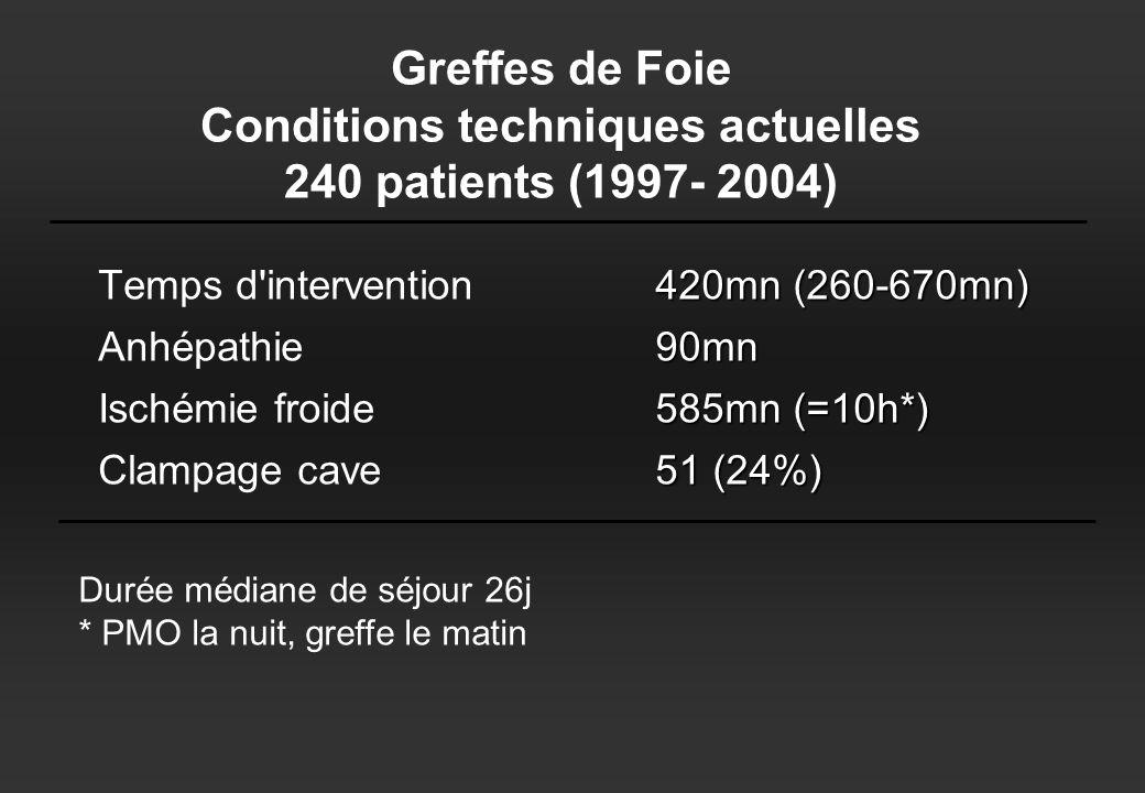 Greffes de Foie Conditions techniques actuelles 240 patients (1997- 2004)