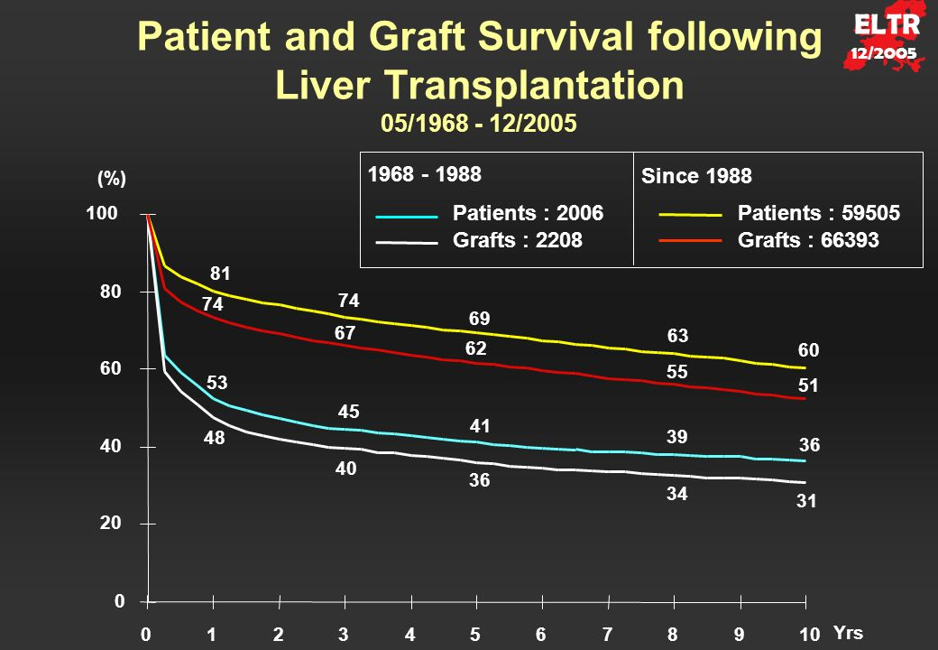 Patient and Graft Survival following Liver Transplantation