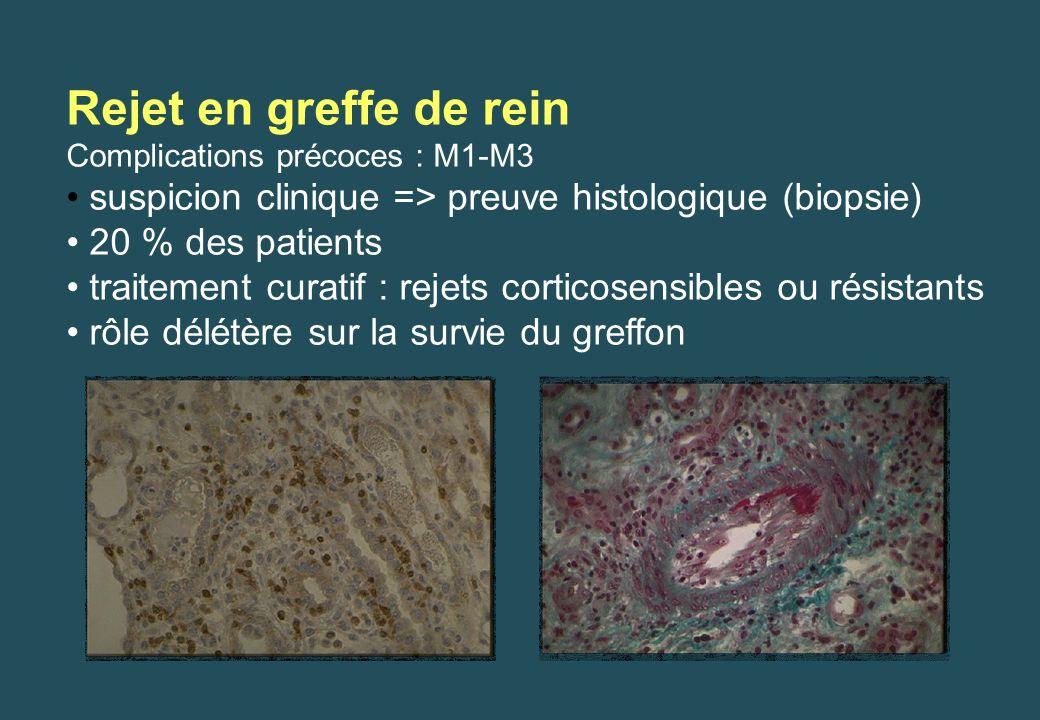 Rejet en greffe de rein Complications précoces : M1-M3. suspicion clinique => preuve histologique (biopsie)