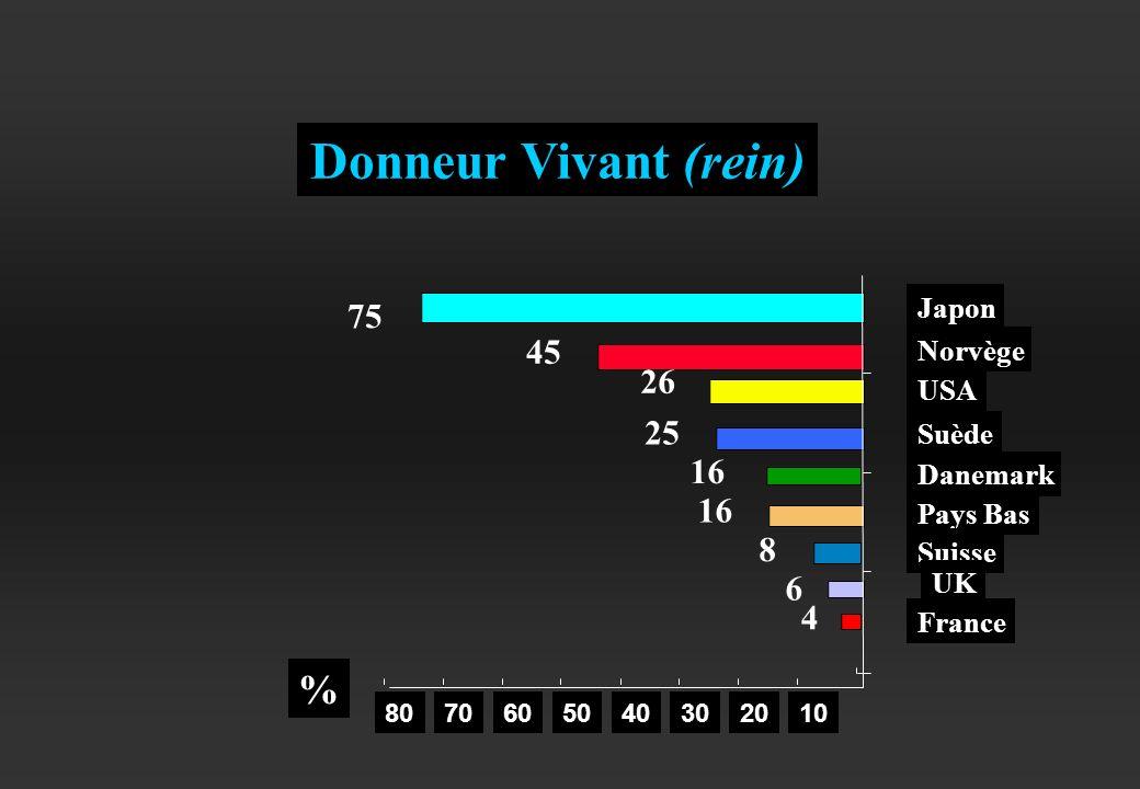 Donneur Vivant (rein) % 75 45 26 25 16 8 6 4 Japon Norvège USA Suède