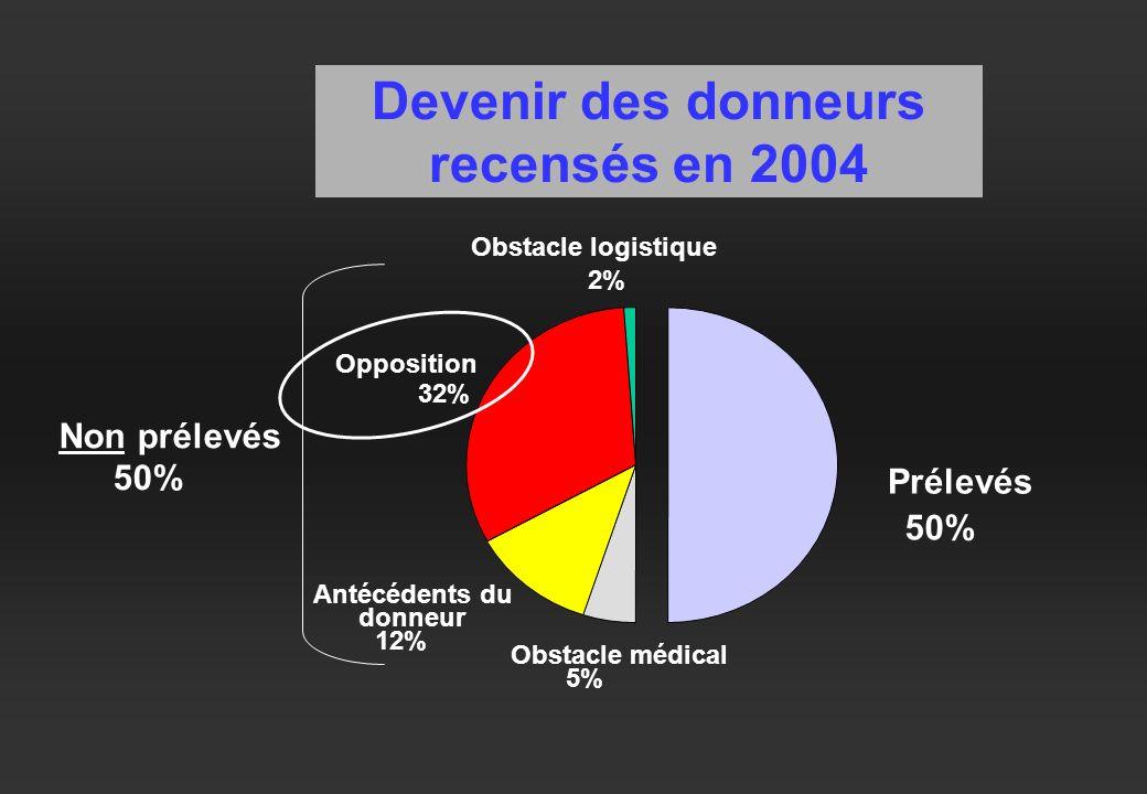 Devenir des donneurs recensés en 2004