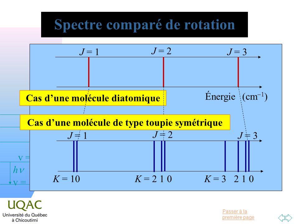 Spectre comparé de rotation
