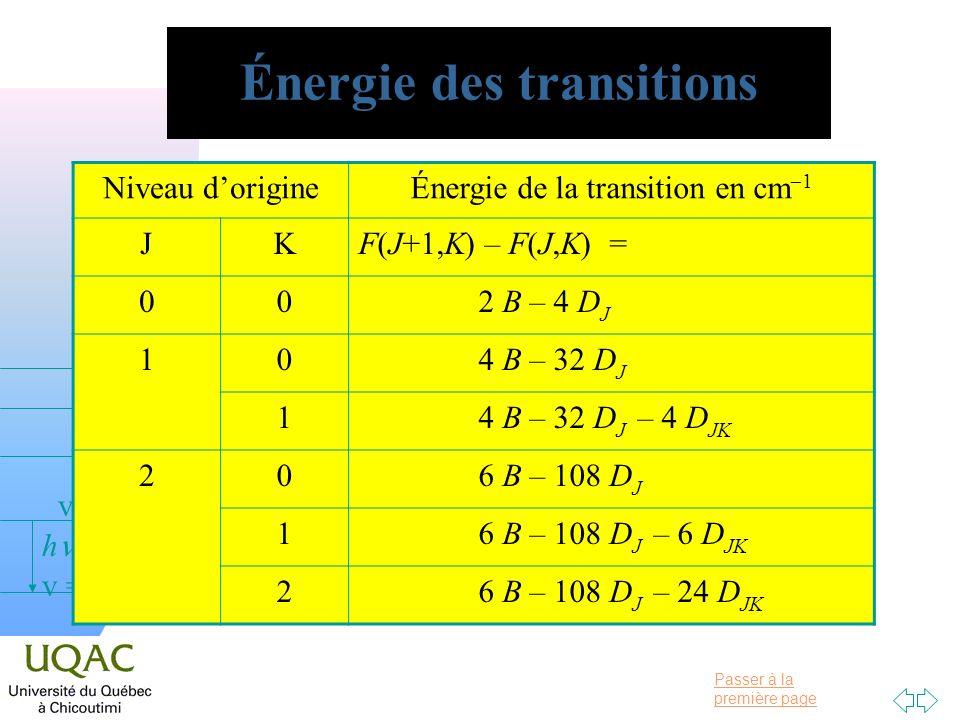 Énergie des transitions