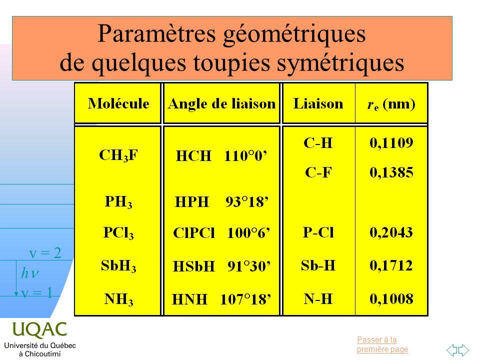 Paramètres géométriques de quelques toupies symétriques