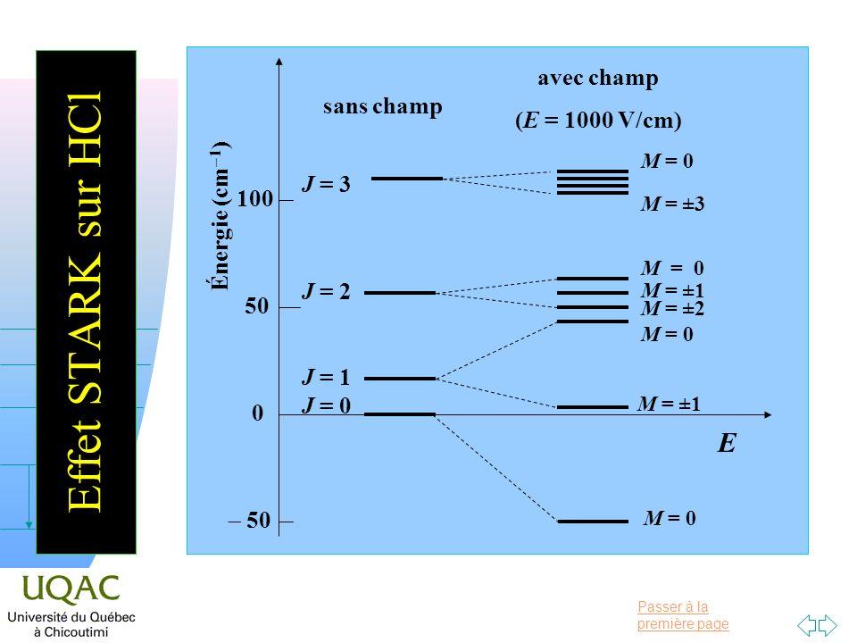 Effet STARK sur HCl E avec champ (E = 1000 V/cm) sans champ J = 3