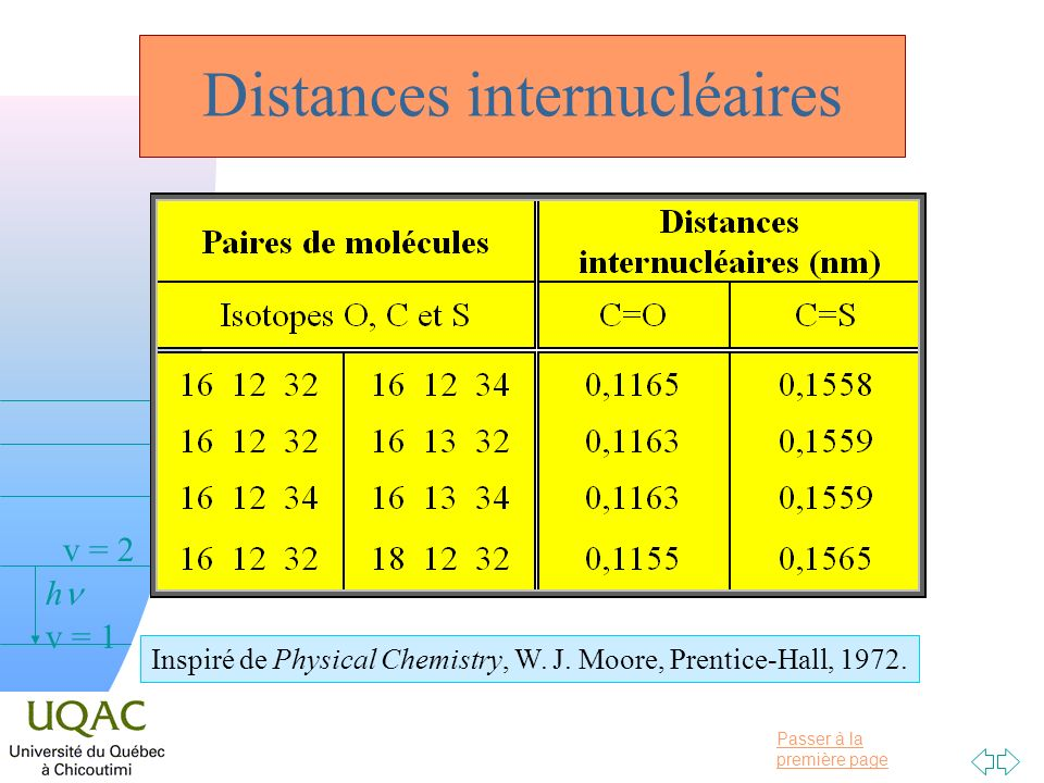 Distances internucléaires
