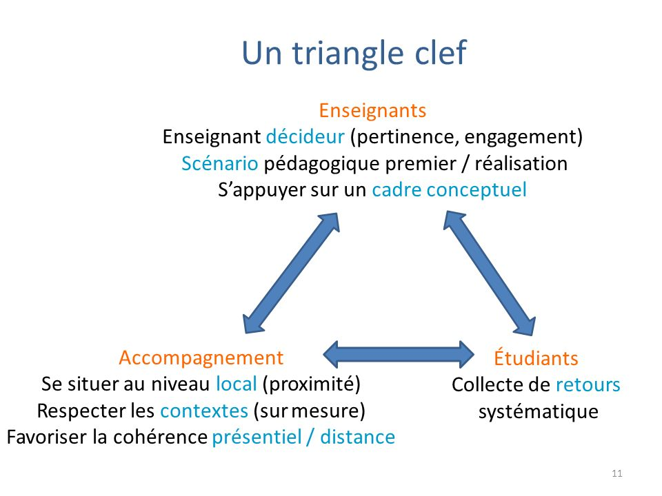 Un triangle clef Enseignants