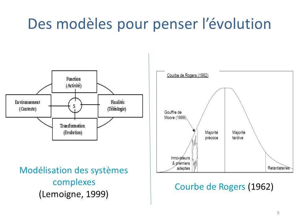 Des modèles pour penser l'évolution