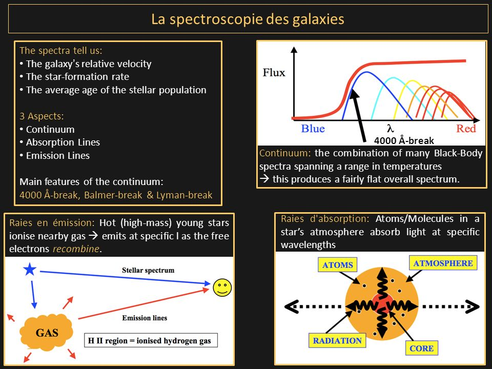 La spectroscopie des galaxies