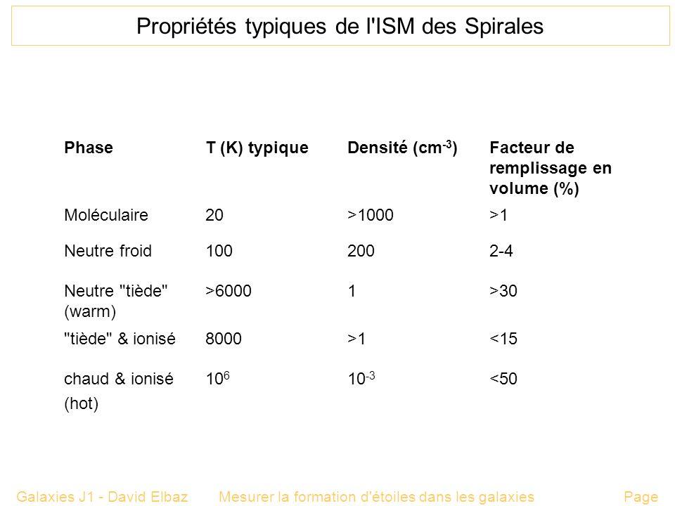Propriétés typiques de l ISM des Spirales