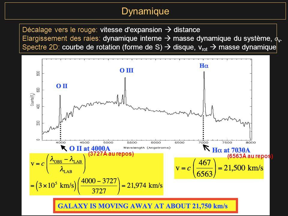 Dynamique Décalage vers le rouge: vitesse d expansion  distance
