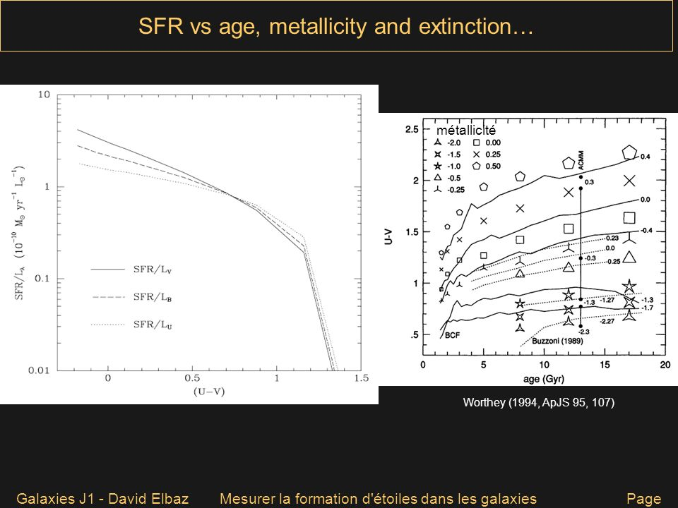 SFR vs age, metallicity and extinction…