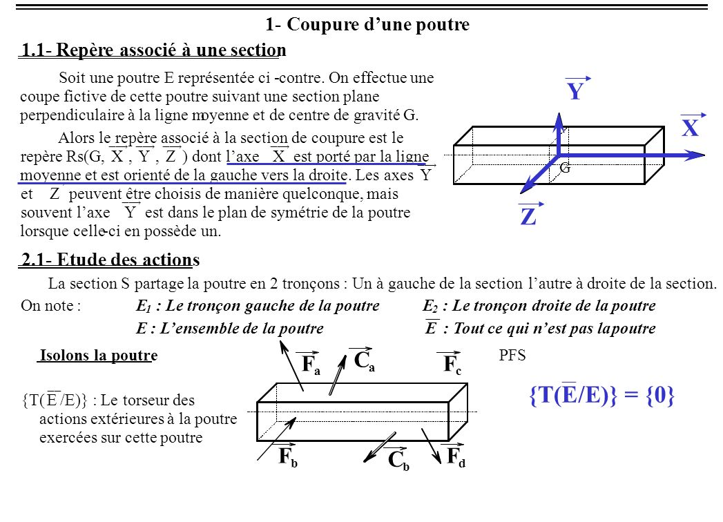 Y X Z {T( E /E) } = {0} C F 1 - Coupure d'une poutre 1.1 -