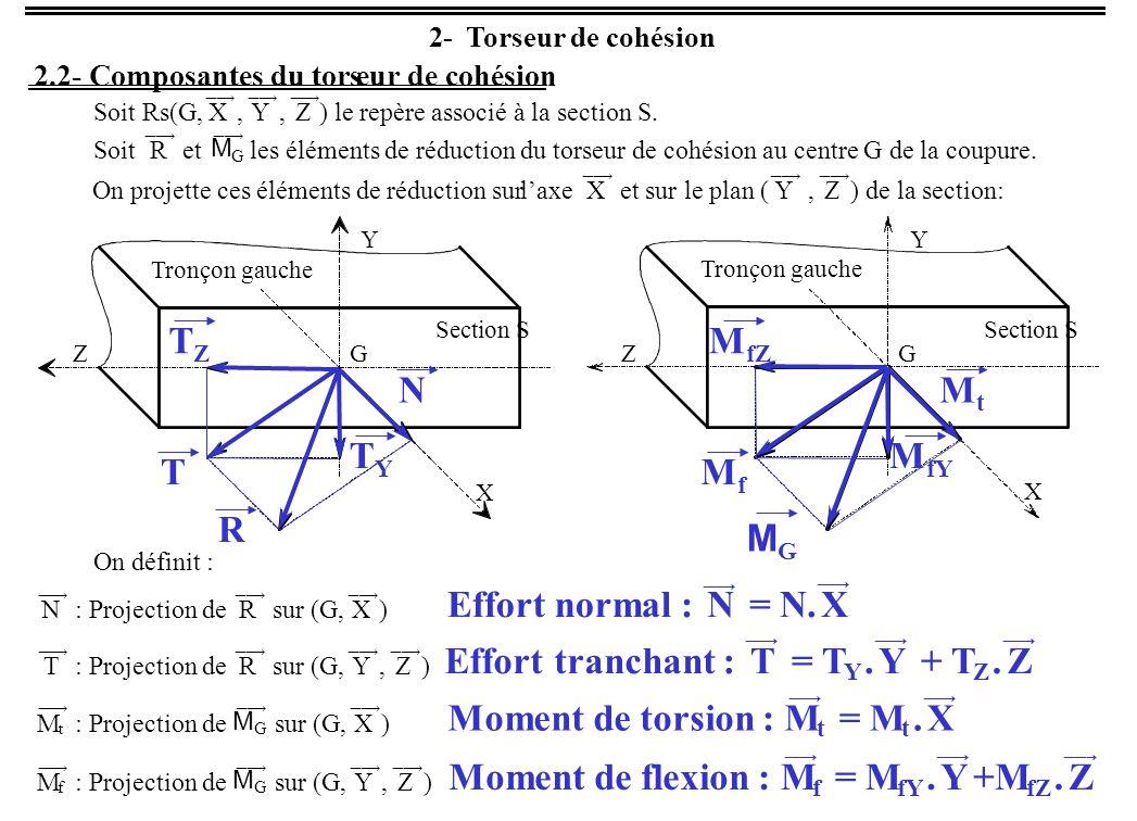 TZ MfZ N Mt TY MfY T Mf R MG Effort normal : N = N. X Effort tranchant