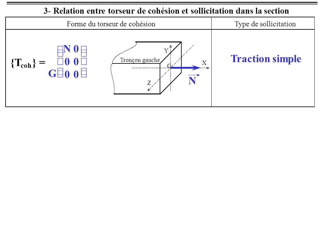 Relation entre torseur de cohésion et sollicitation dans la section