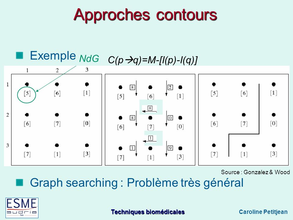 Approches contours Exemple Graph searching : Problème très général NdG